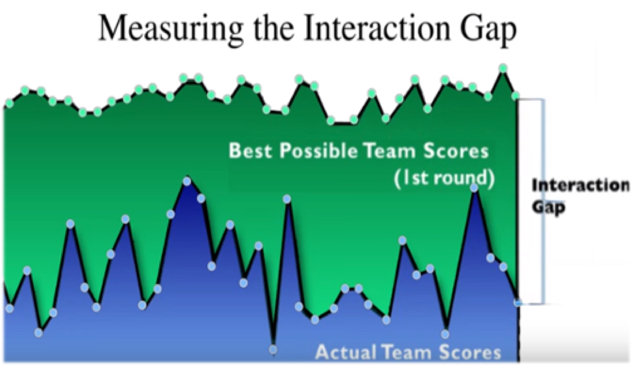 The Interaction Gap